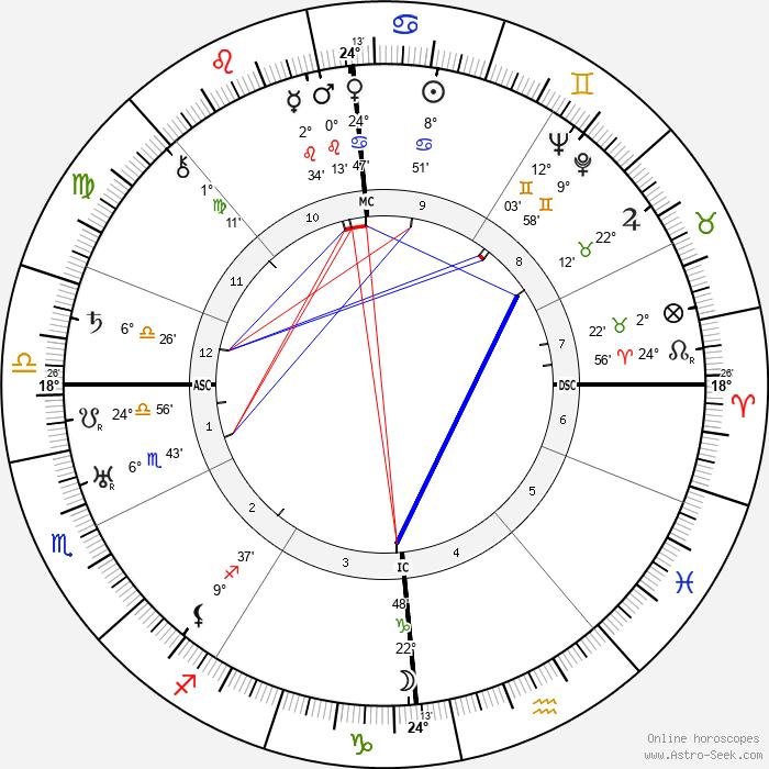 Walter Ulbricht - Birth horoscope chart