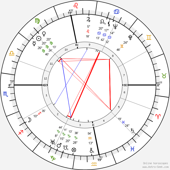 Walter Wiemken - Birth horoscope chart