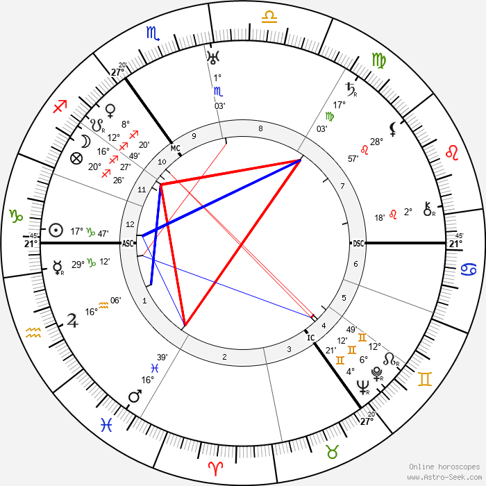 Walther Bothe - Birth horoscope chart