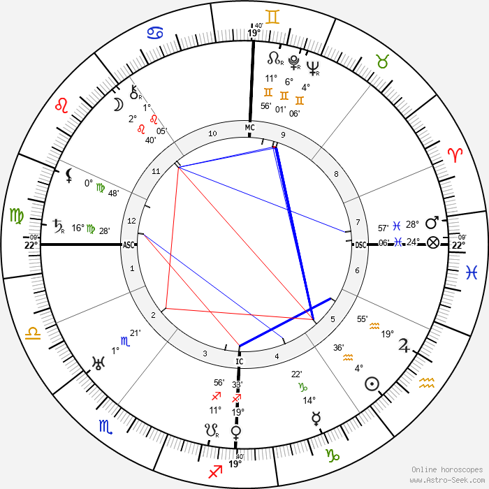 Walther Model - Birth horoscope chart