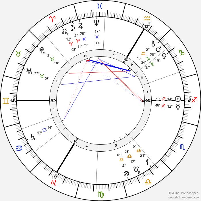 Walther Von Dyck - Birth horoscope chart
