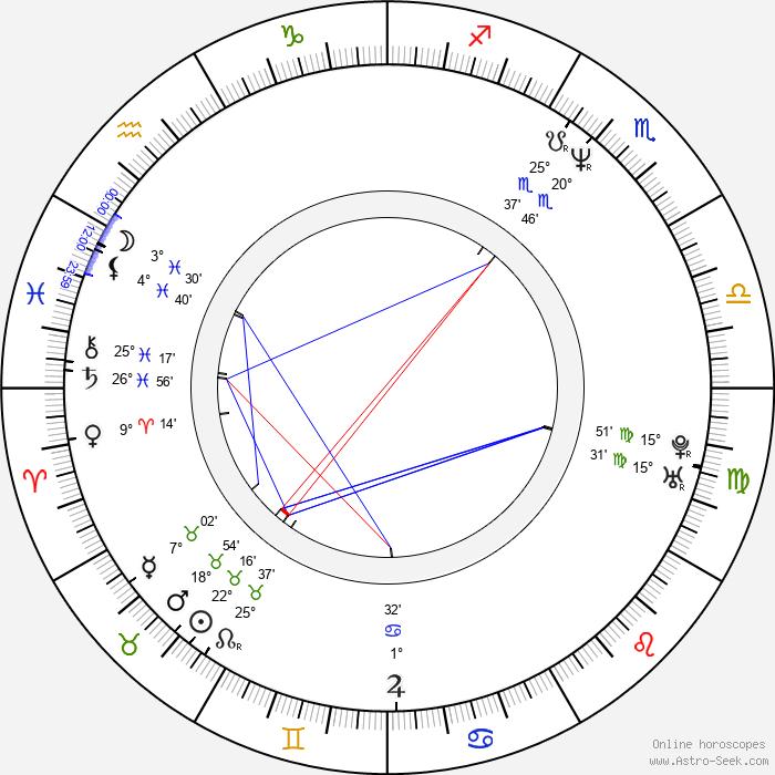 Wanda Acuna - Birth horoscope chart