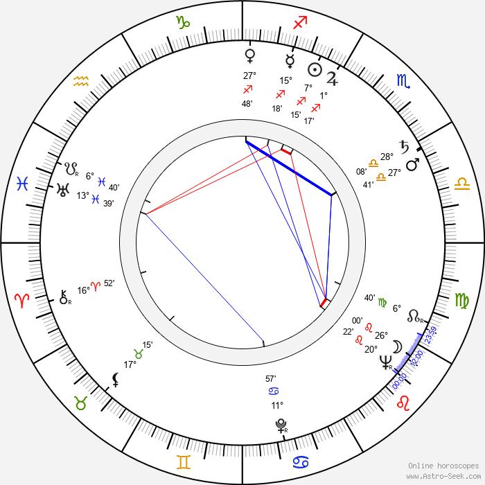 Wanda Bajerówna - Birth horoscope chart
