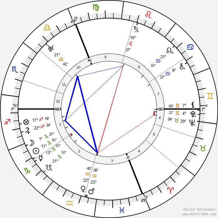 Wanda Capodaglio - Birth horoscope chart