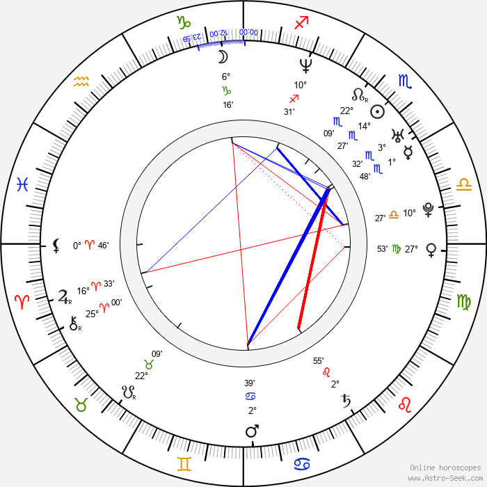 Wanda Curtis - Birth horoscope chart