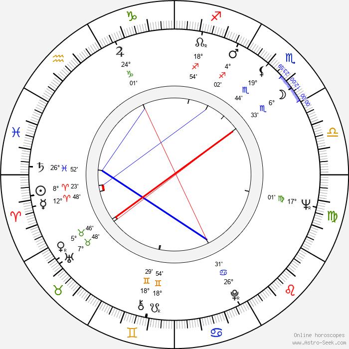 Wanda Spinka - Birth horoscope chart