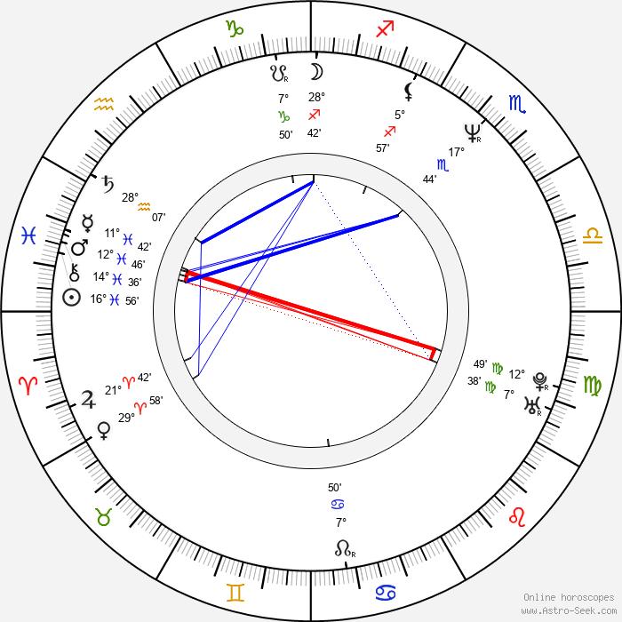 Wanda Sykes - Birth horoscope chart