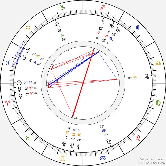 Wanda Tuchock - Birth horoscope chart