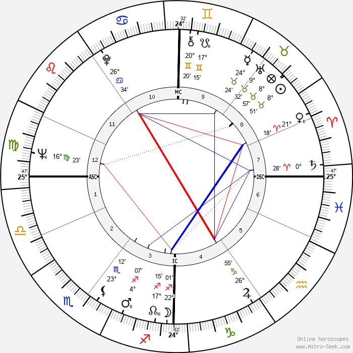 Wannes Van de Velde - Birth horoscope chart