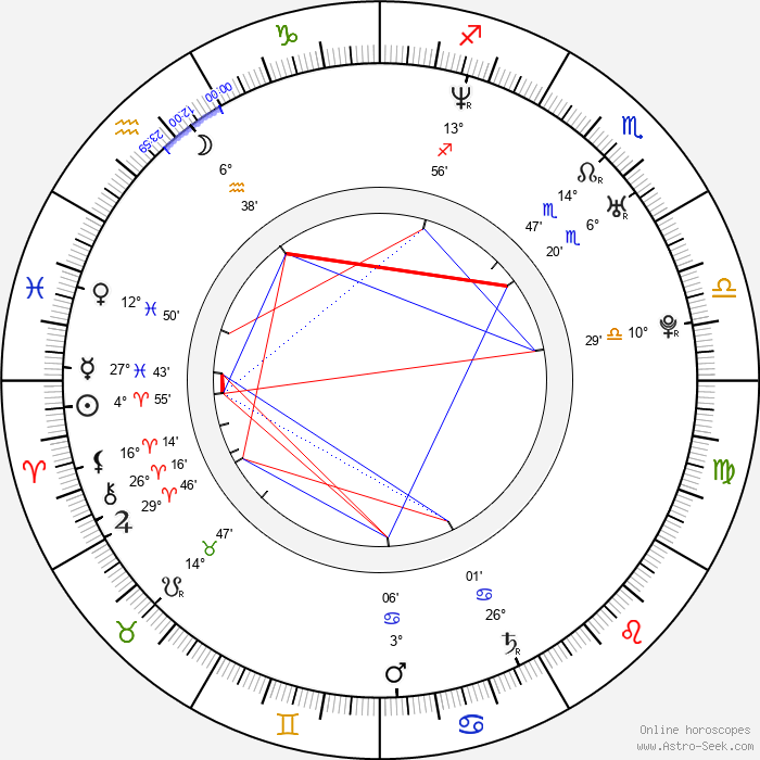 Waqas Qadri - Birth horoscope chart