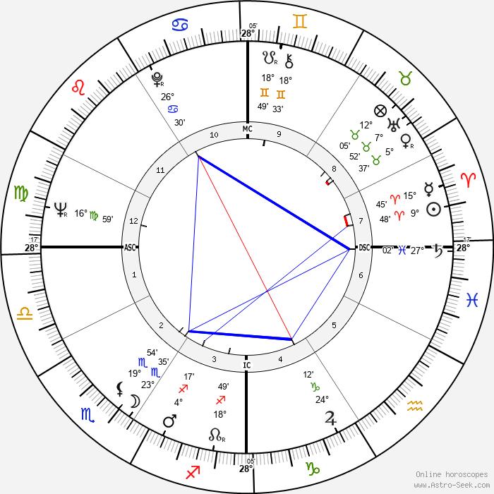Warren Beatty - Birth horoscope chart