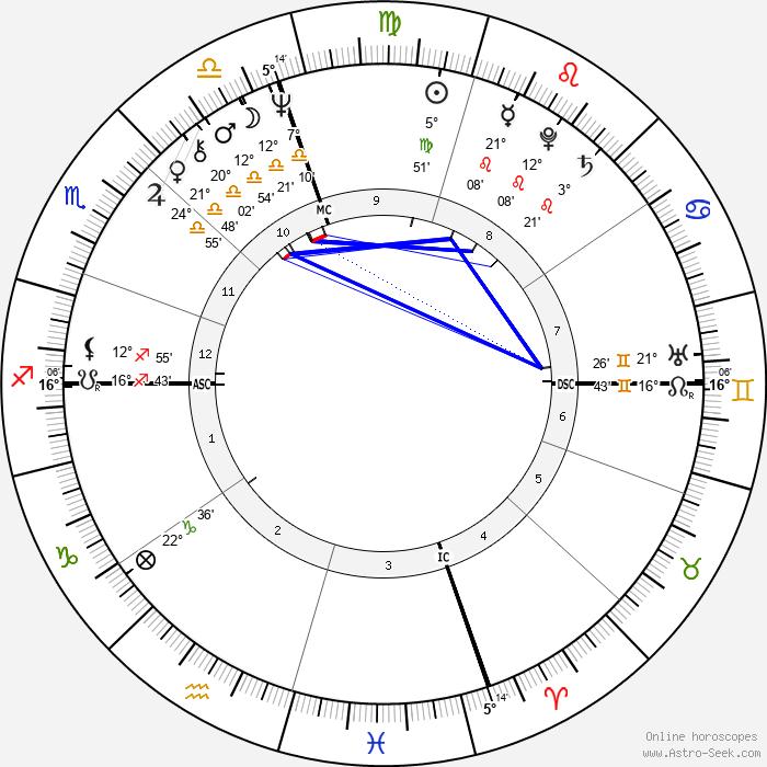Warren Jabali - Birth horoscope chart