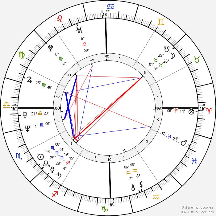 Warren Moon - Birth horoscope chart