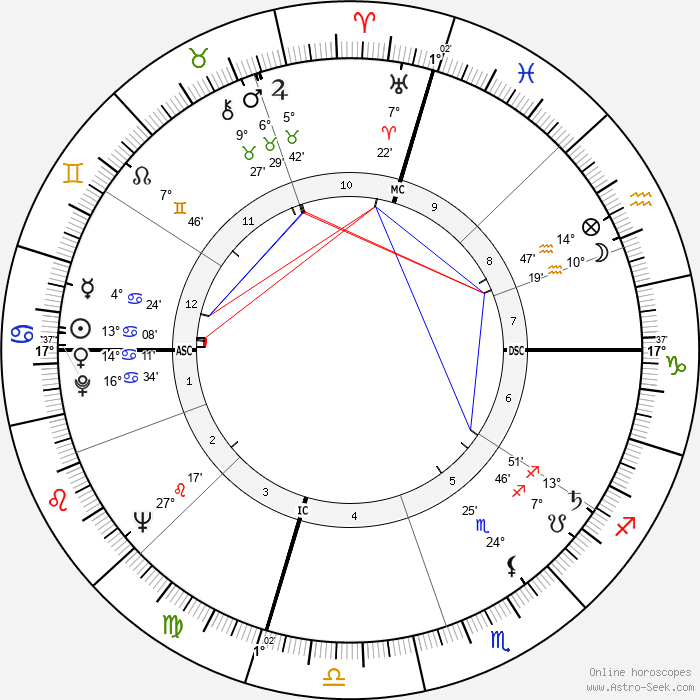 Warren Oates - Birth horoscope chart