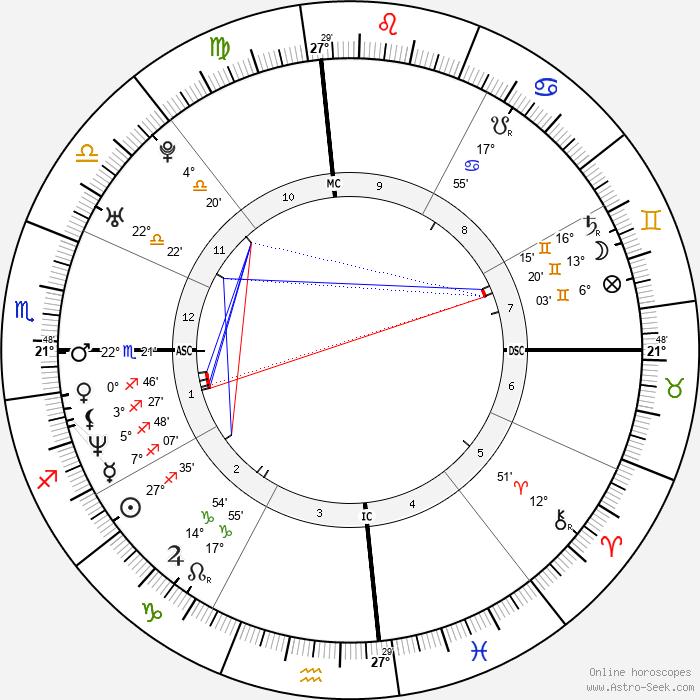 Warren Sapp - Birth horoscope chart
