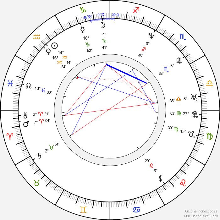 Warwick Davis - Birth horoscope chart