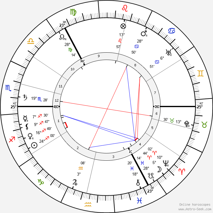 Wassily Kandinsky - Birth horoscope chart