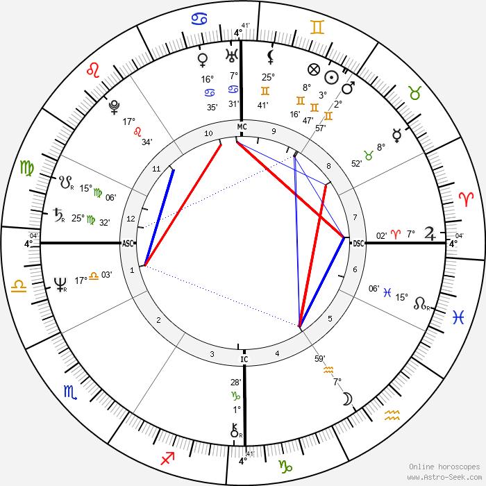 Wayne Allen Moody - Birth horoscope chart