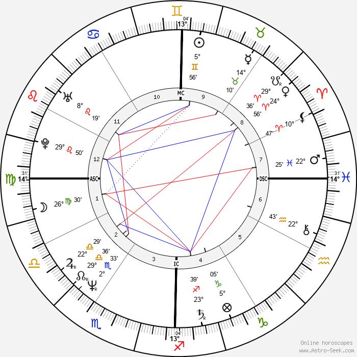 Wayne B. Williams - Birth horoscope chart