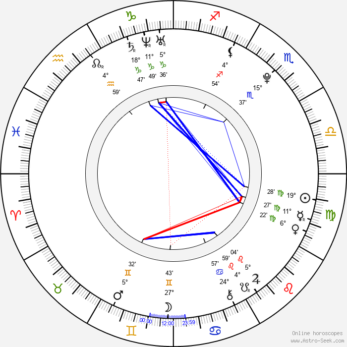 Wayne Dalglish - Birth horoscope chart