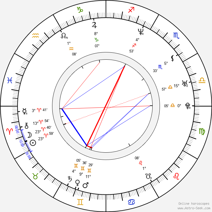 Wayne Douglas Morgan - Birth horoscope chart