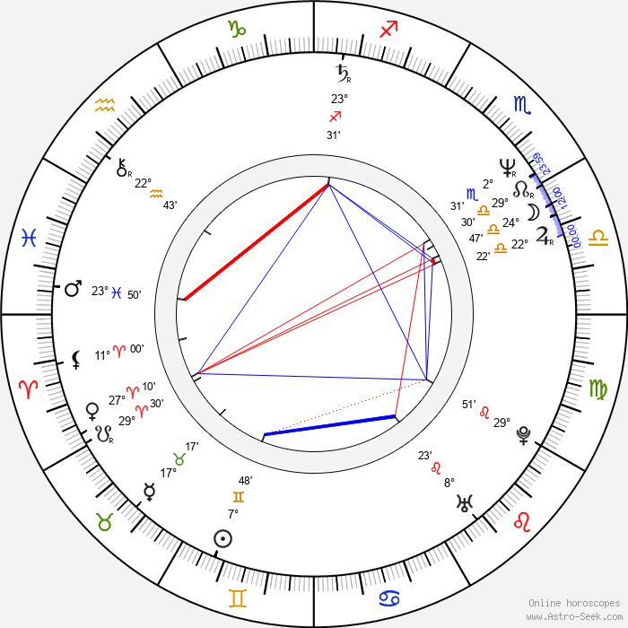 Wayne Duvall - Birth horoscope chart
