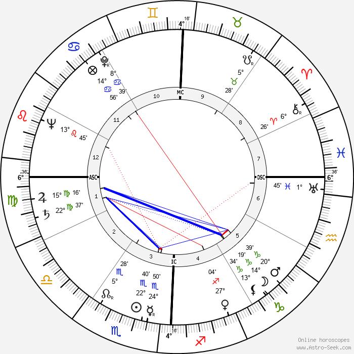 Wayne Thiebaud - Birth horoscope chart