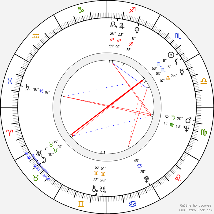 Wei Ou - Birth horoscope chart