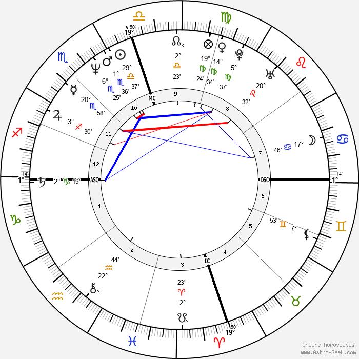 Weird Al Yankovic - Birth horoscope chart