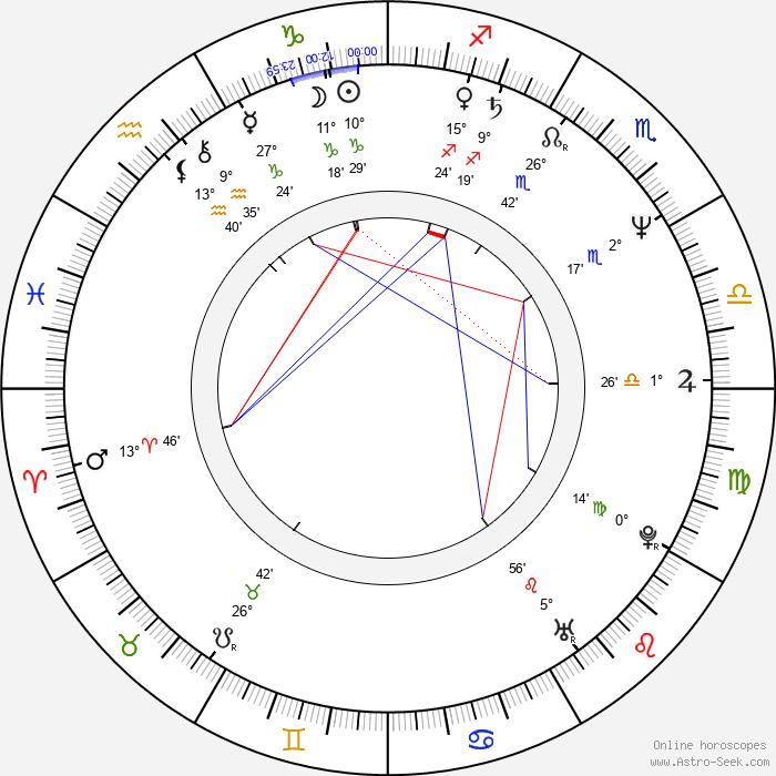 Wellson Chin - Birth horoscope chart