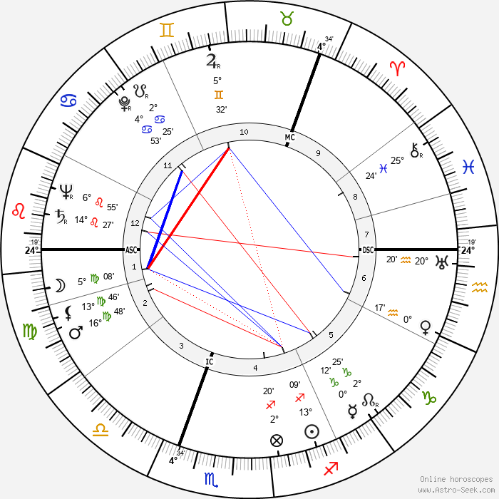 Wenche Foss - Birth horoscope chart
