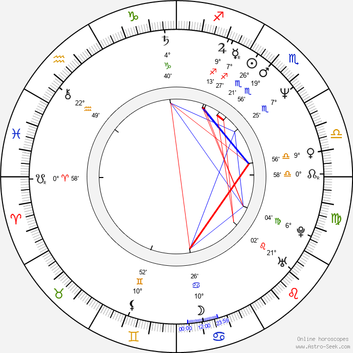 Wencke Barfoed - Birth horoscope chart