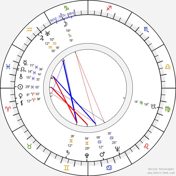 Wendell Corey - Birth horoscope chart