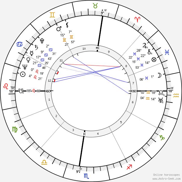 Wendell John Coats - Birth horoscope chart