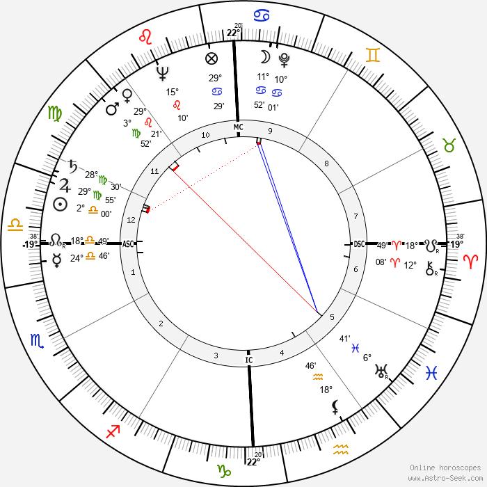 Wendell Phillips - Birth horoscope chart