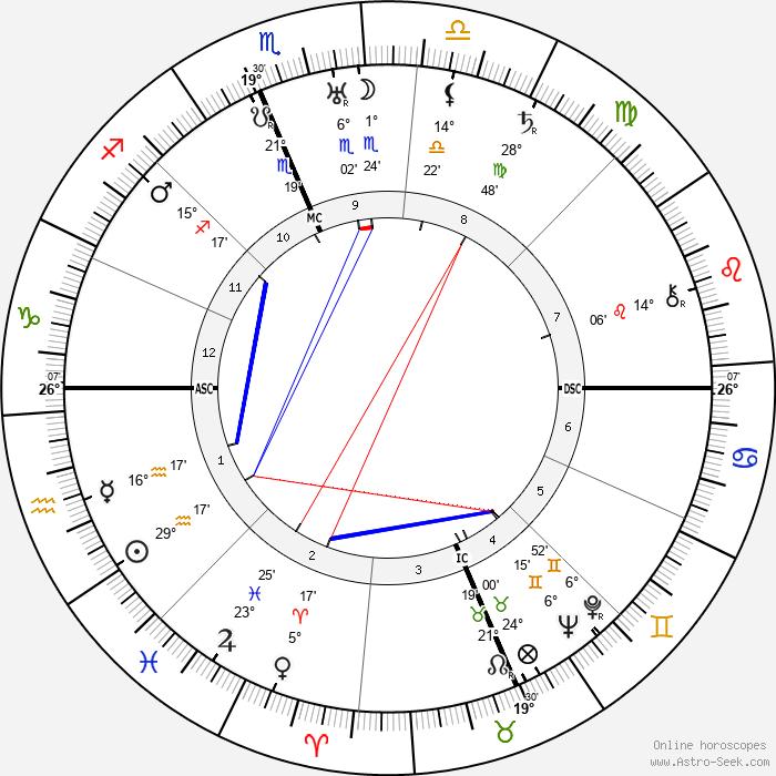 Wendell Wilkie - Birth horoscope chart