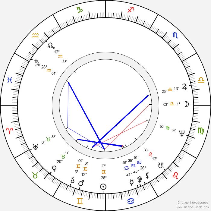 Wendy Craig - Birth horoscope chart