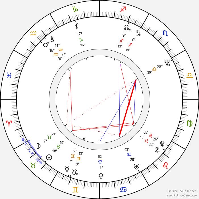 Wendy Crewson - Birth horoscope chart