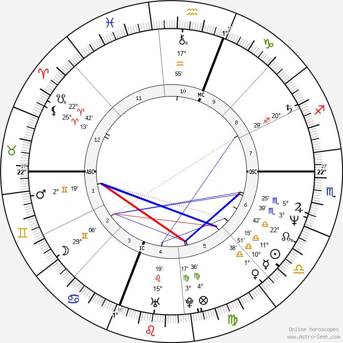 Wendy Makkena - Birth horoscope chart