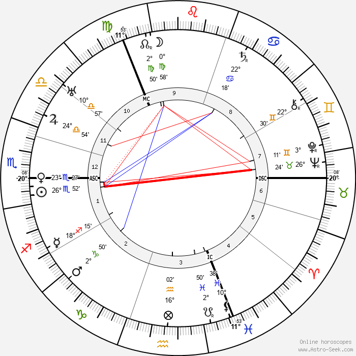 Werner Cords - Birth horoscope chart