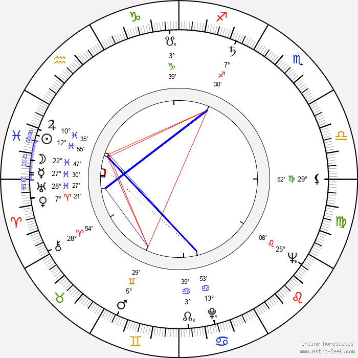 Werner Ehrlicher - Birth horoscope chart