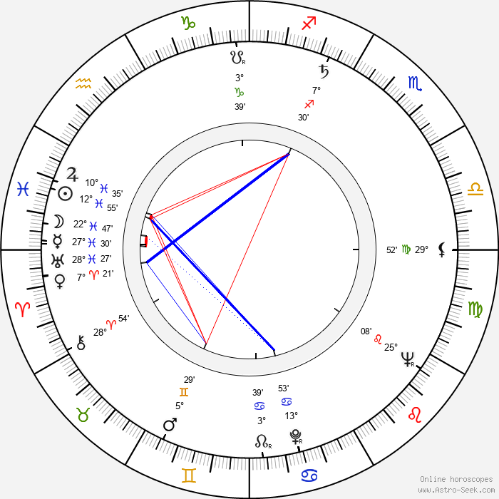 Werner Ehrlicher - Birth horoscope chart