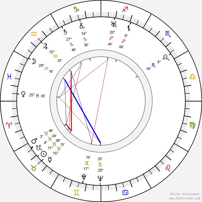 Werner Finck - Birth horoscope chart