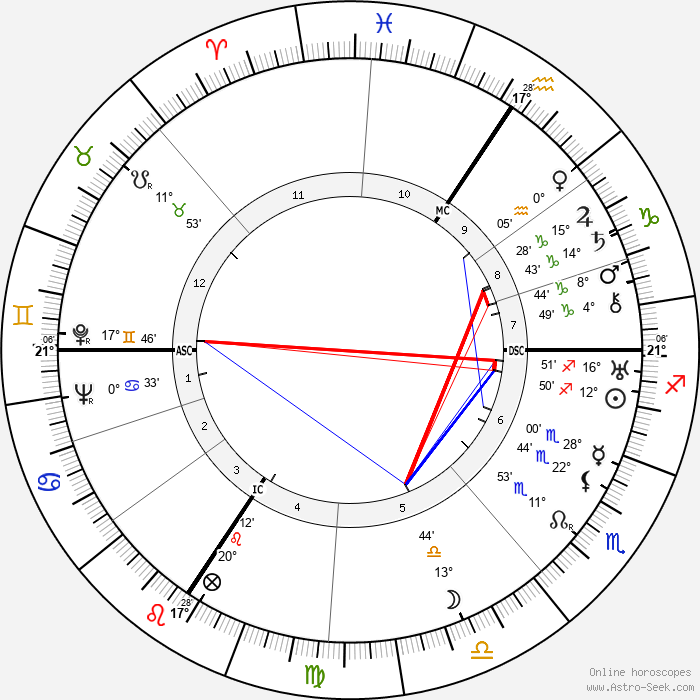 Werner Heisenberg - Birth horoscope chart