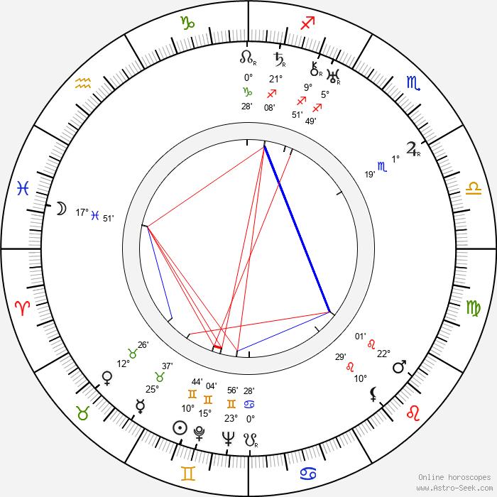 Werner Janssen - Birth horoscope chart