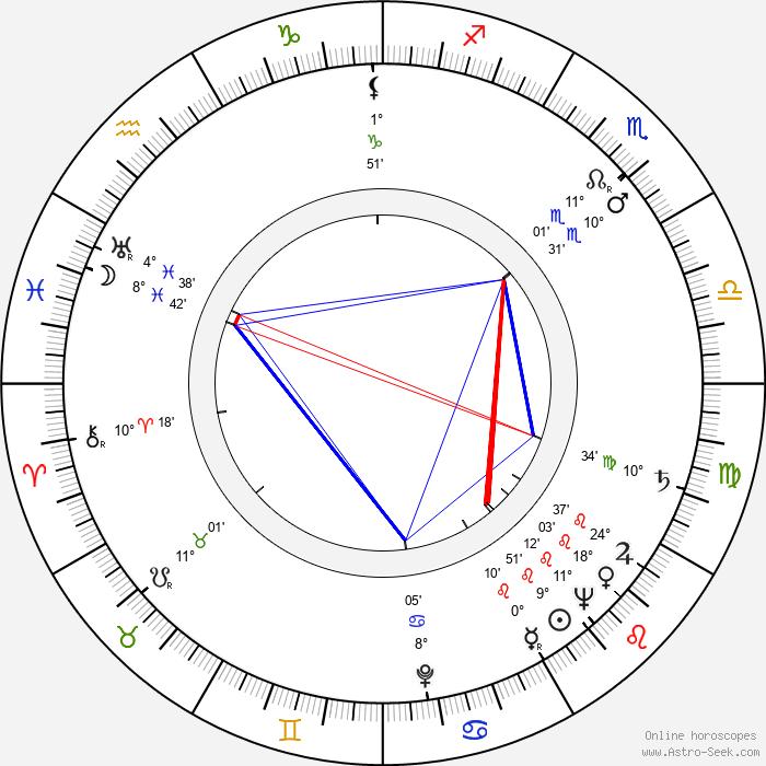 Werner Müller - Birth horoscope chart