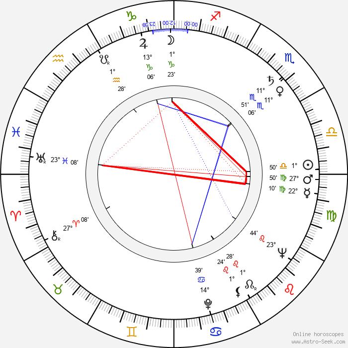 Werner Scharfenberger - Birth horoscope chart