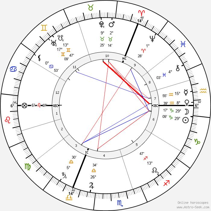 Werner Sombart - Birth horoscope chart