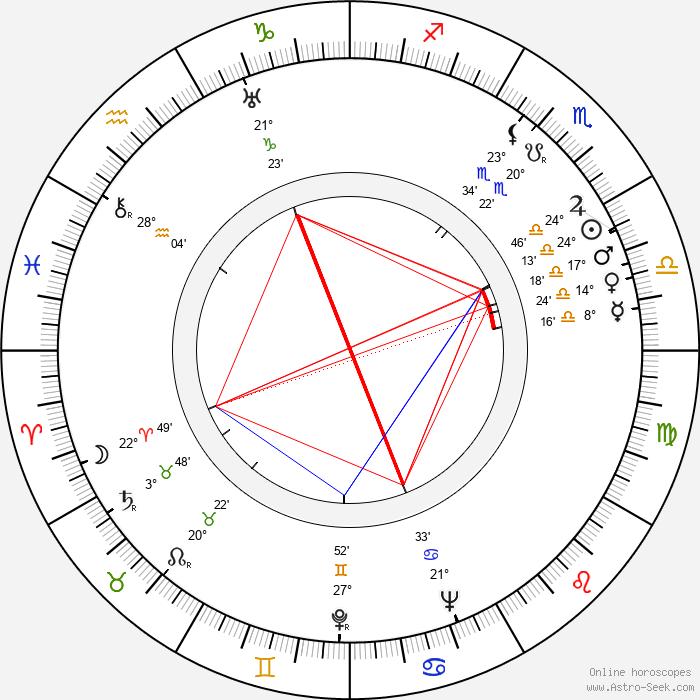 Werner Wieland - Birth horoscope chart