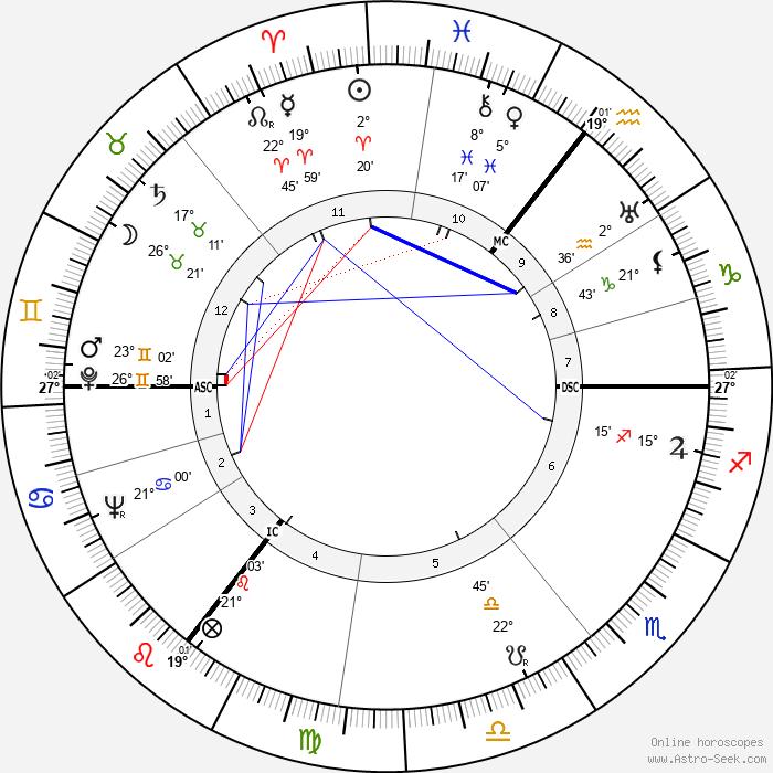 Wernher von Braun - Birth horoscope chart